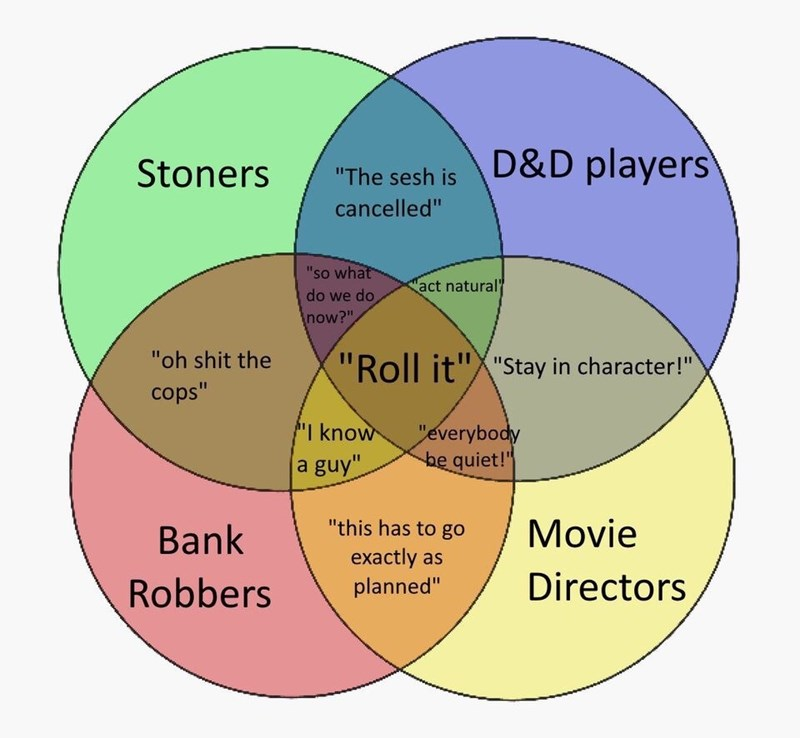 "Text - D&D players Stoners ""The sesh is cancelled"" ""so what act natural do we do now?"" ""oh shit the ""Roll it""X""Stay in character!"" cops"" I know ""everybody he quiet!"" a guy"" ""this has to go Movie Bank exactly as planned"" Directors Robbers"