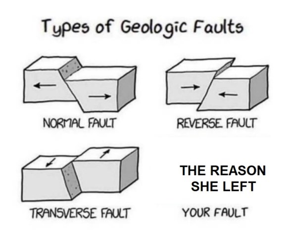 Diagram - Types of Geologic Faults NORMAL FAULT REVERSE. FAULT THE REASON SHE LEFT TRANSVERSE FAULT YOUR FAULT