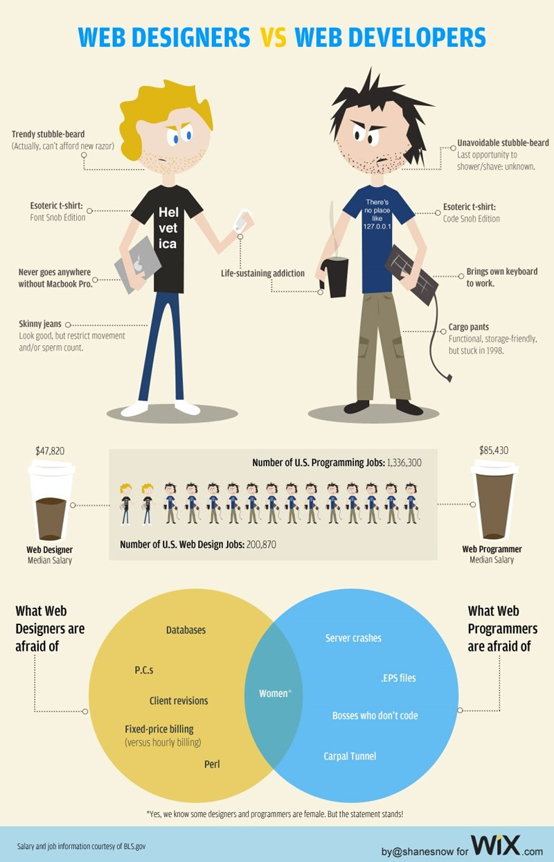 Text - WEB DESIGNERS VS WEB DEVELOPERS Trendy stubble-beard (Actually, can't afford new razor) Unavoidable stubble-beard Last opportunity to shower/shave: unknown. There's Esoteric t-shirt: O Esoteric t-shirt: Code Snob Edition Hel no place like 127.0.0.1 Font Snob Edition vet ica Brings own keyboard to work. Never goes anywhere without Macbook Pro. Life-sustaining addiction Skinny jeans Look good, but restrict movement and/or sperm count. Cargo pants Functional, storage-friendly but stuck in 19