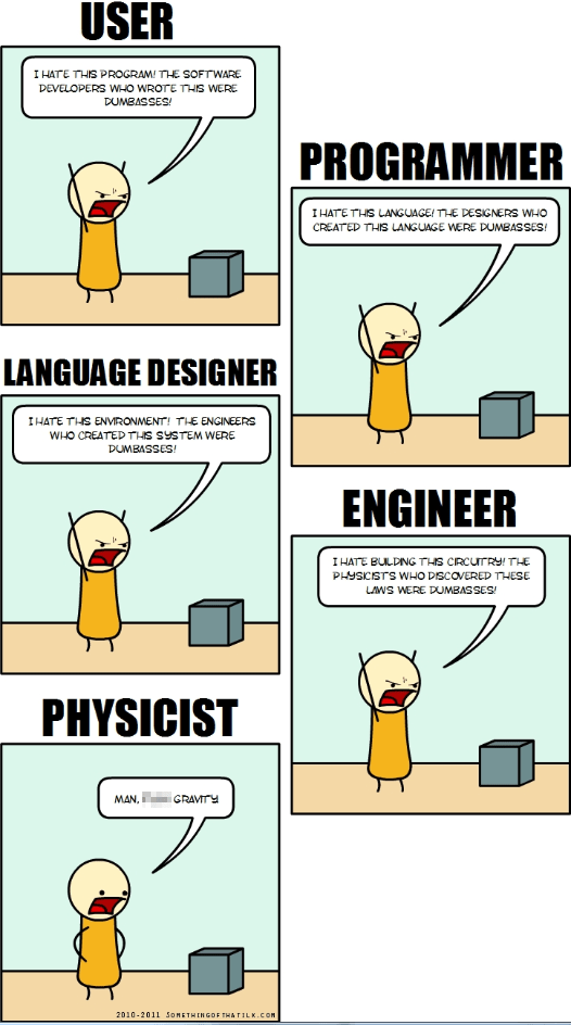 Cartoon - USER I HATE THIS PROGRAM! THE SOFTWARE DEVELOPERS WHO WROTE THS WERE DUMBASSES! PROGRAMMER IHATE THS LANGUAGE! THE DESIGNERS WHO CREATED THIS LANGUAGE WERE DUMBASSES! LANGUAGE DESIGNER IHATE THS ENVRONMENT! THE ENGINEERS WHO CREATED THS SYSTEM WERE DUMBASSES! ENGINEER IHATE BULDNG THS CRCUTRY! THE PHYSICISTS WHO DISCOVERED THESE LAWS WERE DUMBAS SES PHYSICIST MAN. GRAVITY 2010-2011 SOMETHINGOF THATILK.com