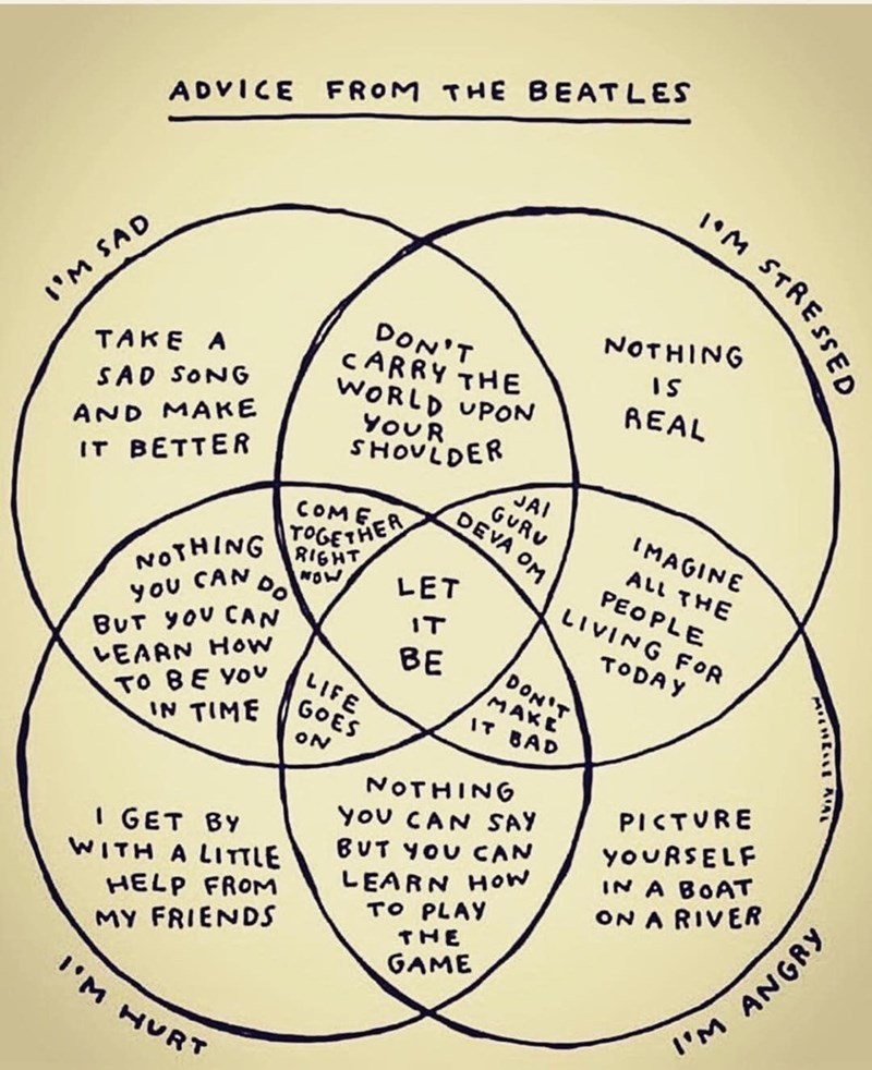 Venn diagram showing lyrics from different Beatles songs with 'Let it Be' in the middle