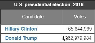 Text - U.S. presidential election, 2016 Candidate Votes Hillary Clinton 65,844,969 ,362,979,984 Donald Trump