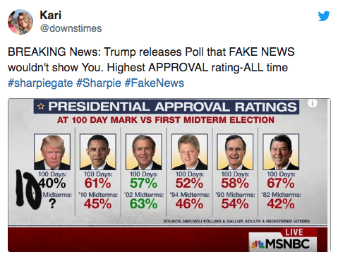 Text - Kari @downstimes BREAKING News: Trump releases Poll that FAKE NEWS wouldn't show You. Highest APPROVAL rating-ALL time #sharpiegate #Sharpie #FakeNews PRESIDENTIAL APPROVAL RATINGS AT 100 DAY MARK VS FIRST MIDTERM ELECTION 100 Days: 100 Days: 100 Days: 100 Days: 100 Days: 100 Days: 67% 40% 61% 57% 52% 58% Midterms: '10 Midterms: 02 Midterms: 94 Midterms: '90 Midterms: 82 Midterms: 63% 46% ? 45% 54% 42% SOURCE NBCWSJ POLLING &GALLUP, ADULTS & REGISTERED VOTERS LIVE NMSNBC