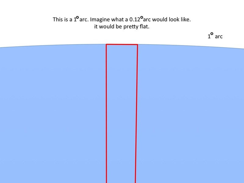 Blue - This is a 1°arc. Imagine what a 0.12°arc would look like. it would be pretty flat. 10 an