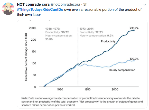 """Text - NOT comrade cora @notcomradecora 3h #ThingsTodaysKidsCantDo own even a reasonable portion of the product of their own labor 238.7% 250% 1973-2014 1948-1973: Productivity: 96.7 % Hourly compensation Productivity: 72.2% Hourly compensation: 9.2% 91.3% 200 Productivity 150 109.0 % 100 Hourly compensation 50 1960 1980 2000 Note: Data are for average hourly compensation of production/nonsupervisory workers in the private sector and net productivity of the total economy. """"Net productivity"""" is t"""