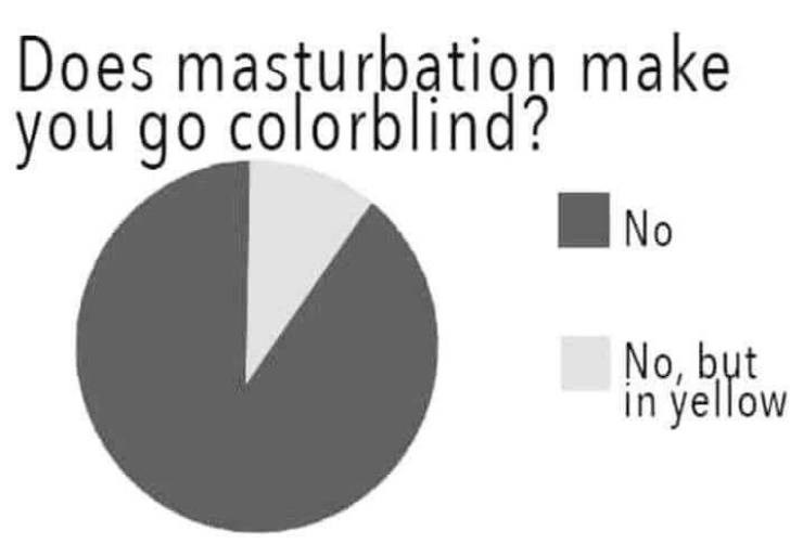 Text - Does masturbation make you go colorblind? No No, but in yellow