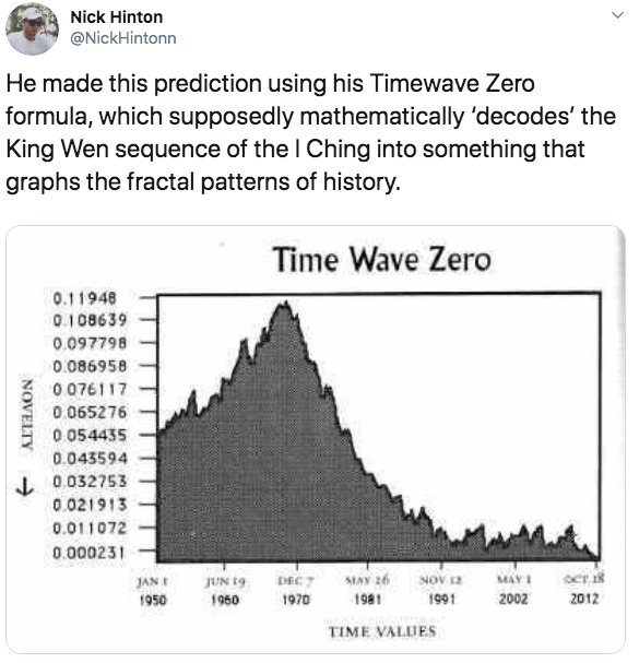 Text - Nick Hinton @NickHintonn He made this prediction using his Timewave Zero formula, which supposedly mathematically 'decodes' the King Wen sequence of the I Ching into something that graphs the fractal patterns of history. Time Wave Zero 0.11948 0.108639 0.097798 0.086958 0.076117 0.065276 0.054435 0.043594 L0.032753 0.021913 0.011072 0.000231 NOV 12 MAY 26 ocr 1 DEC 7 MAY JUN 19 JAN 2002 1960 1981 1991 2012 1950 1970 TIME VALUES NOVELTY