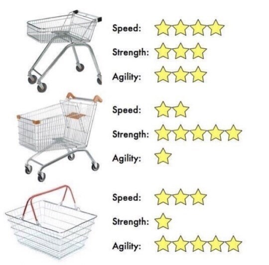Product - Speed: Strength: Agility: Speed: Strength: Agility: Speed: Strength: Agility: