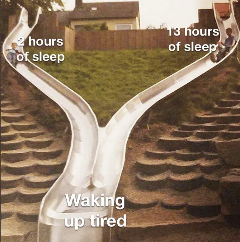 Tree - 13 hours of sleep 2 hours of sleep Waking up tired