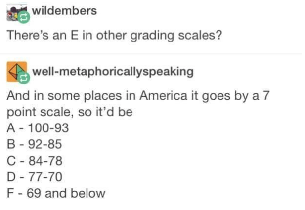Text - wildembers There's an E in other grading scales? well-metaphoricallyspeaking ome places in America it goes by a 7 point scale, so it'd be A 100-93 B-92-85 C 84-78 D-77-70 F - 69 and below