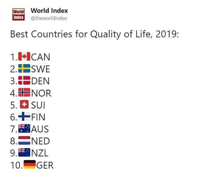 Text - World World Index Index @theworldindex Best Countries for Quality of Life, 2019: 1.1CAN 2.SWE 3. DEN 4.NOR 5. SUI 6.FIN 7.AUS 8. NED 9.5 INZL GER 10.