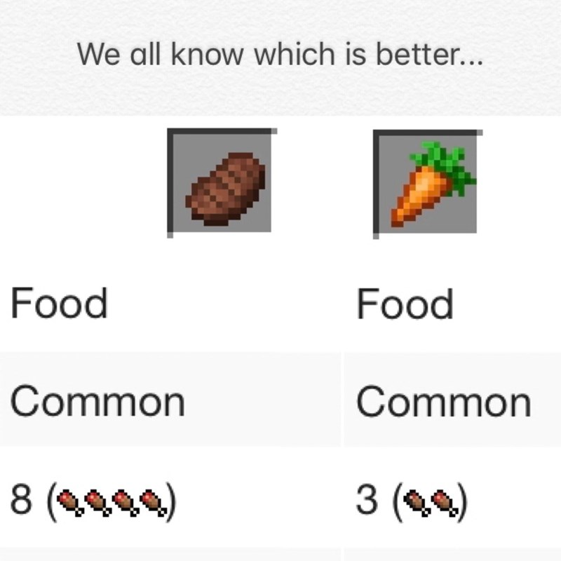 Text - We all know which is better... Food Food Common Common 3 () 8 (09)