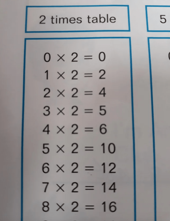 Text - 5 2 times table OX2= 0 1 1 x2=2 2 x 2 = 4 1 3 x2=5 4x2= 6 5 X2 = 10 6 X2= 12 7 X2=14 11 8 x2= 16 LO