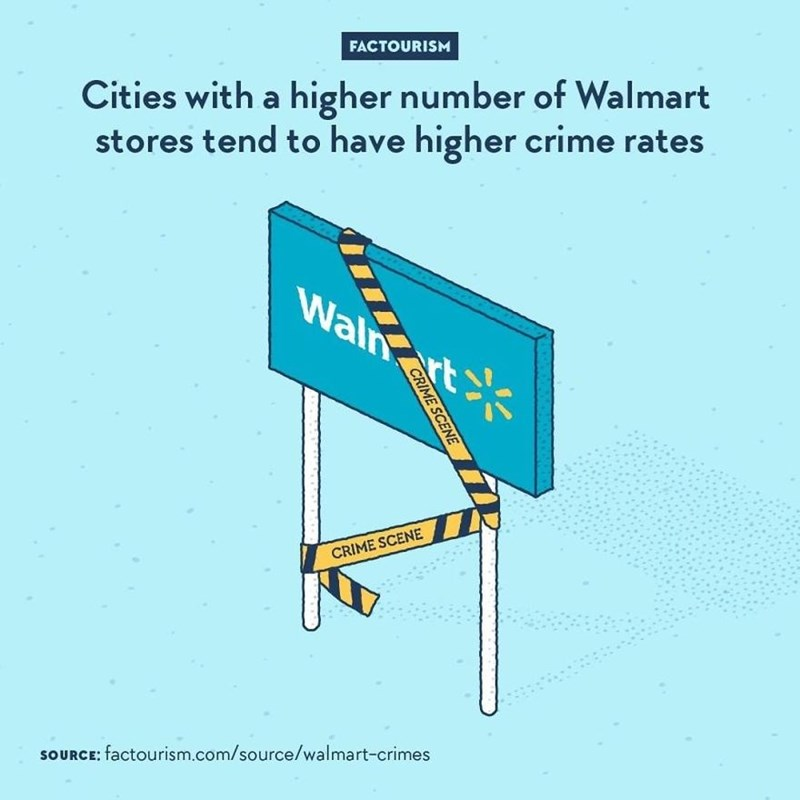 Text - FACTOURISM Cities with a higher number of Walmart stores tend to have higher crime rates Waln ert CRIME SCENE SOURCE: factourism.com/source/walmart-crimes CRIME SCENE