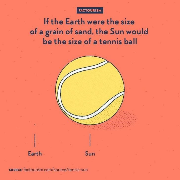 Text - FACTOURISM If the Earth were the size of a grain of sand, the Sun would be the size of a tennis ball Earth Sun SOURCE: factourism.com/source/tennis-sun