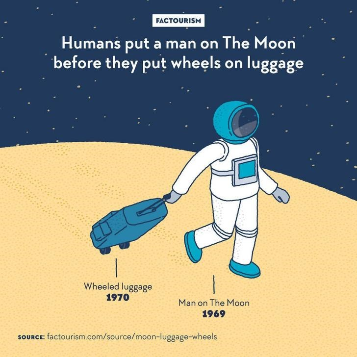 Astronaut - FACTOURISM Humans put a man on The Moon before they put wheels on luggage Wheeled luggage 1970 Man on The Moon 1969 SOURCE: factourism.com/source/moon-luggage-wheels