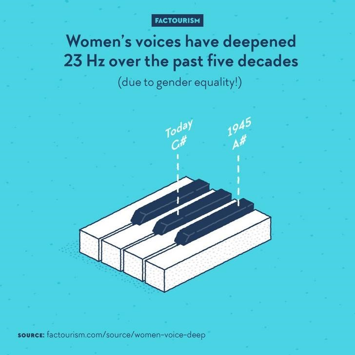 Text - Women's voices have deepened 23 Hz over the past five decades FACTOURISM (due to gender equality!) Today Cf# 1945 A# SOURCE: factourism.com/source/women-voice-deep
