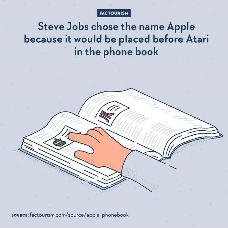 Text - FACTOURISM Steve Jobs chose the name Apple because it would be placed before Atari in the phone book SOURCE: factourism.com/source/apple-phonebook