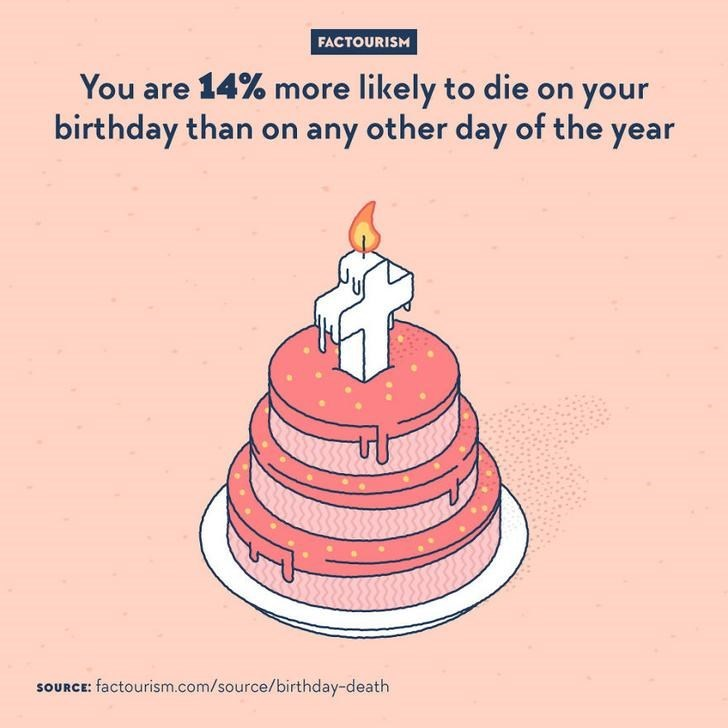Text - FACTOURISM You are 14% more likely to die on your birthday than on any other day of the year SOURCE: factourism.com/source/birthday-death
