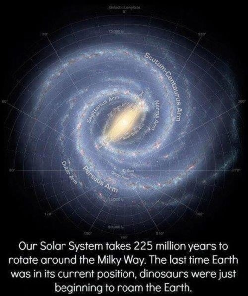 """Interesting space fact that reads, """"Our Solar System takes 225 million years to rotate around the Milky Way. The last time Earth was in its current position, dinosaurs were just beginning to roam the Earth."""""""