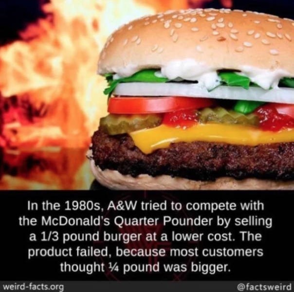 Food - In the 1980s, A&W tried to compete with the McDonald's Quarter Pounder by selling a 1/3 pound burger at a lower cost. The product failed, because most customers thought 4 pound was bigger. weird-facts.org @factsweird