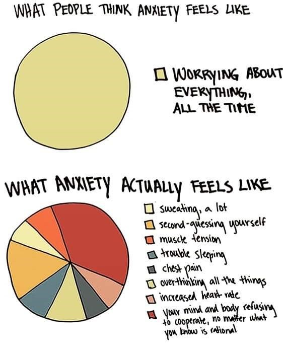 Text - WHAT PEOPLE THINK ANXIETY FEELS LIKE WORRYING ABOUT EVEKYTHING ALL THE TIME WHAT ANXIETY ACTUALLY FEELS LIKE Sueatina, a lot send-iesing upurself musck tension rouble sleing chest pain over-thinking all th thinas increased heart rate Vour mind and body refusn to cooperate, no mater uhat you tnow is aioral