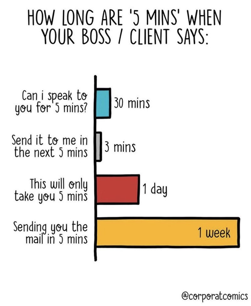 Text - HOW LONG ARE '5 MINS' WHEN YOUR BOSS CLIENT SAYS: Can i speak to you for 5 mins? 30 mins Send it to me in the next 5 mins 3 mins This will only take you 5 mins 1 day Sending you the mail in 5 mins 1 week @corporatcemics