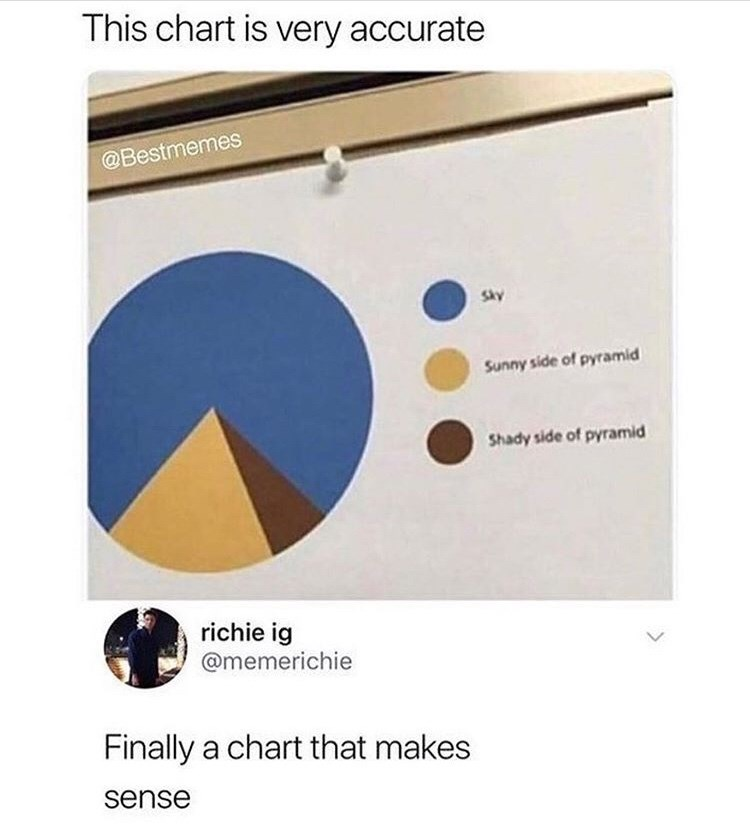 Text - This chart is very accurate @Bestmemes Sky Sunny side of pyramid Shady side of pyramid richie ig @memerichie Finally a chart that makes sense