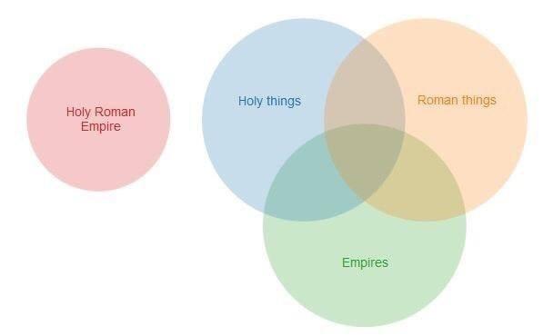 Diagram - Roman things Holy things Holy Roman Empire Empires