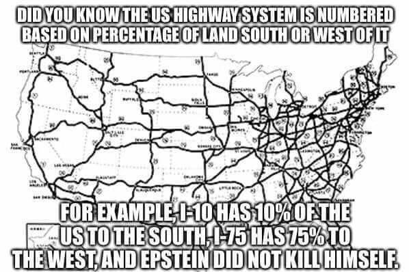 Text - DIDYOUKNOWTHEUS HIGHWAY SYSTEM IS NUMBERED BASEDON PERCENTAGEOFLAND SOUTHORWESTOFIT FOR EXAMPLE I-10HAS10%OF THE USTO THE SOUTH -75 HAS75%TO THE WEST,AND EPSTEINDID NOT KILL HIMSELF