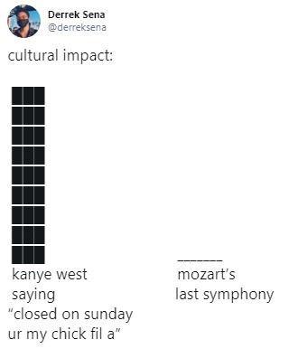 "Text - Derrek Sena @derreksena cultural impact: kanye west saying ""closed on sunday mozart's last symphony ur my chick fil a"""