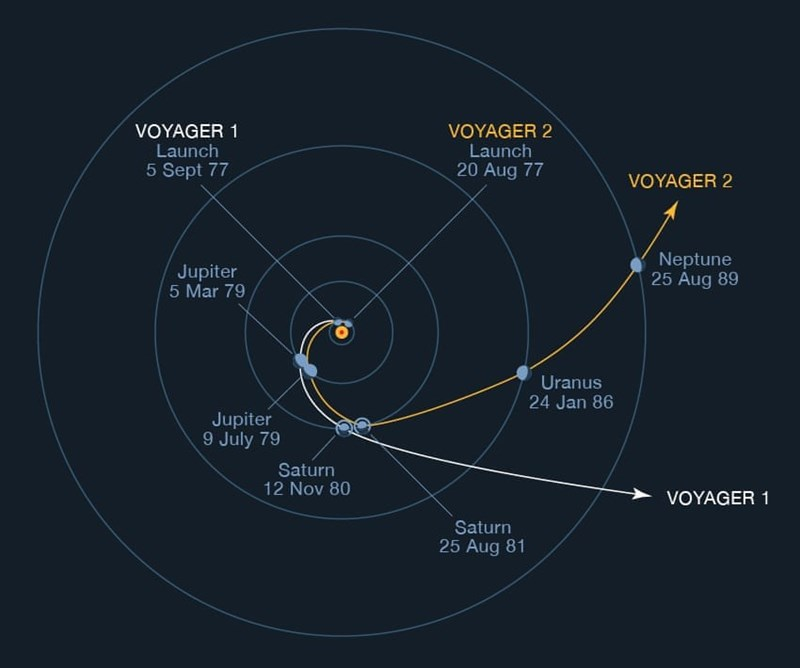 diagram of planned trajectories for voyager 1 and 2
