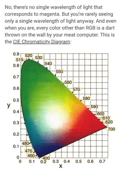 Text - Text - No; there's no single wavelength of light that corresponds to magenta. But you're rarely seeing only a single wavelength of light anyway. And even when you are, every color other than RGB is a dart thrown on the wall by your meat computer. This is the CIE Chromaticity Diagram: 0.9520 515 530 0.8 540 550 0.7 560 0.6 580 0.5 У 590 0.4 600 610 620 700 0.3 0.2 480 0.1 470 O460 400 0.2 0.3 0.4 х 0 0.1 0.5 0.6 0.7