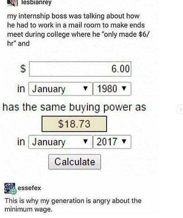 """Text - lesbianrey my internship boss was talking about how he had to work in a mail room to make ends meet during college where he """"only made $6/ hr"""" and 6.00 $ in January 1980 has the same buying power as $18.73 in January 2017 Calculate essefex This is why my generation is angry about the minimum wage."""