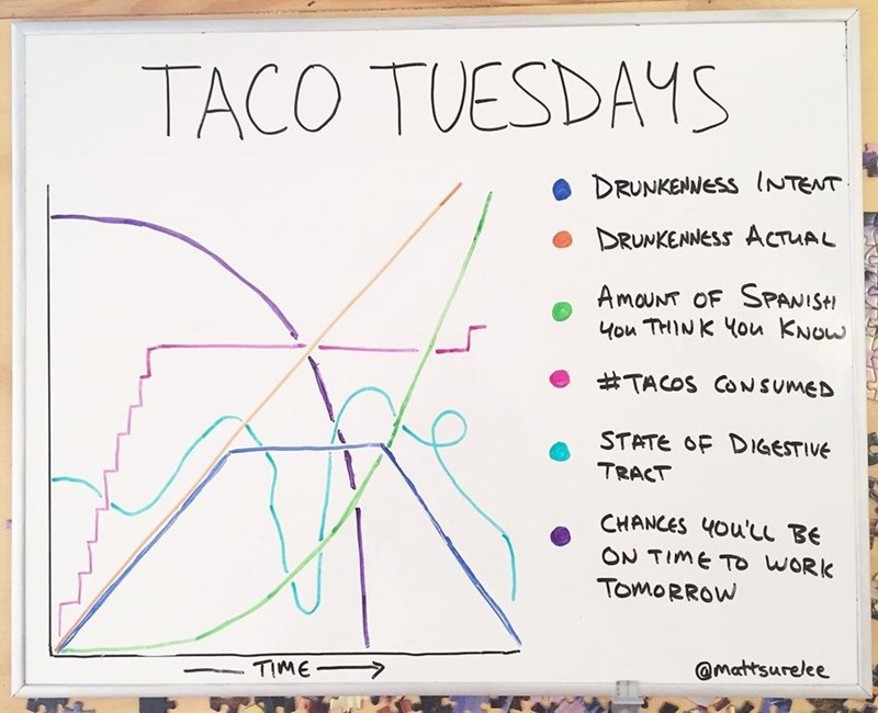 Text - TACO TUESDAYS DRUNKENNESS INTENT DRUNKENNESS ACTUAL AmouNT OF SPANISH Hou THINK You KNOW #TACOS CONSUMED STATE OF DIGESTIVE TRACT CHANCES 4Ou'L BE ON TIME TO WORK TOMORROW TIME @mattsurelee