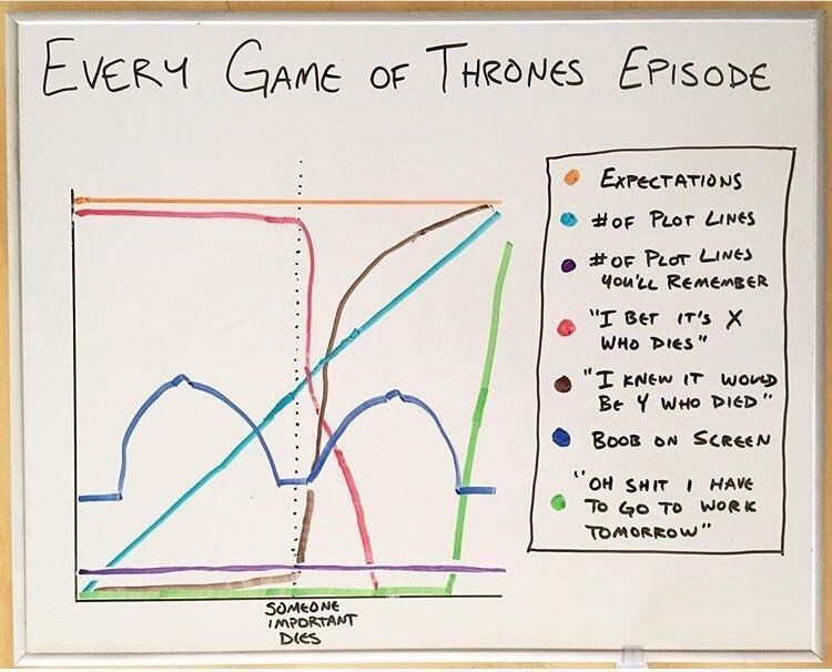 "Text - Text - EVERY GAME OF THRONES EPISODE ExrecTATIONS #oF PLOT LINES #oF PLOT LINES 4ou'LL ReMEmBER T Ber IT's X WHo DIES"" ""I KNEW IT WonD Be Y WHo DIED Boos ON SCREEN OH SHIT I HAVE To Go TO WORK TOMORROW"" SOMEONE IMPORTANT Dies"