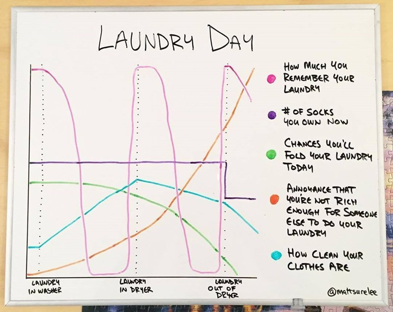 Text - Text - LAUNDRY DAY How MucH 4ou REMEMBER Youe LAUNDRY #oF SOCKS 4ou owN Now CHANCES HOUL FOLD 4ouR LAUNDRY TODAM ANNOUANCE THAT youRe NOT RICH ENOUGH FOR SmeouE ELSE To DO ouR LAUNDRY How CLEAN 4uR CLOTHES ARE LAUNDRY IN DRYER LAUNDRY ouT OF DEYR LAUNDEY IN WASHER @matsurelee