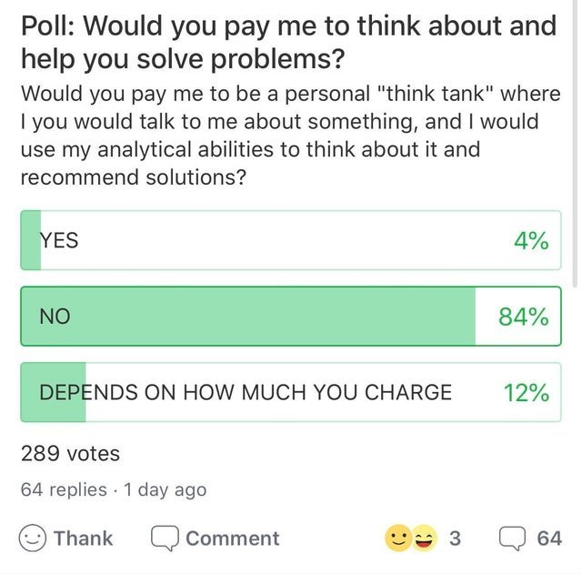 "Text - Poll: Would you pay me to think about and help you solve problems? Would you pay me to be a personal ""think tank"" where you would talk to me about something, and I would use my analytical abilities to think about it and recommend solutions? 4% YES NO 84% 12% DEPENDS ON HOW MUCH YOU CHARGE 289 votes 64 replies 1 day ago Thank 64 Comment 3 :)"