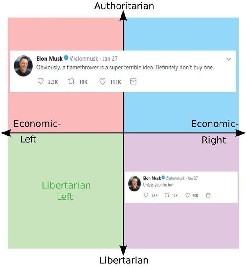 Text - Authoritarian Elon Musk @elonmusk Jan 27 Obviously, a flamethrower is a super terrible idea. Definitely don't buy one. t 19K 111K 2.3К Economic- Economic- Left Right Elon Musk@elonmusk Jan 27 Libertarian Unless you like fun 1.2Kt14K Left 90K Libertarian
