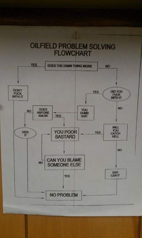 Text - OILFIELD PROBLEM SOLVING FLOWCHART YES DOES THE DAMN THING WORK NO DONT FUCK WITH IT DID YOU FUCK WITH IT YES NO DOES ANYONE KNOW YOU DUMB SHIT NO YES WILL YOU CATCH HELL YOU POOR BASTARD HIDE IT YES NO CAN YOU BLAME SOMEONE ELSE NO SHIT CAN IT YES NO PROBLEM