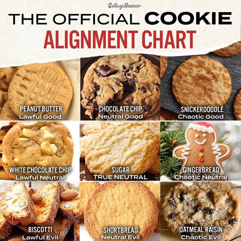 Dish - Collegellumor THE OFFICIAL COOKIE ALIGNMENT CHART CHOCOLATE CHIP PEANUT BUTTER SNICKERDOODLE Chaotic Good Lawful Good Neutral Good WHITE CHOCOLATE CHIP GINGERBREAD SUGAR Chaotic Neutral TRUE NEUTRAL Lawful Neutral OATMEAL RAISIN Chaotic Evil SHORTBREAD BISCOTTI Lawful Evil Neutral Evil