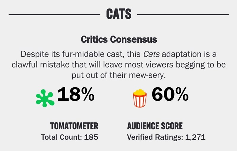 Text - CATS Critics Consensus Despite its fur-midable cast, this Cats adaptation is a clawful mistake that will leave most viewers begging to be put out of their mew-sery. 60% *18% TOMATOMETER AUDIENCE SCORE Verified Ratings: 1,271 Total Count: 185
