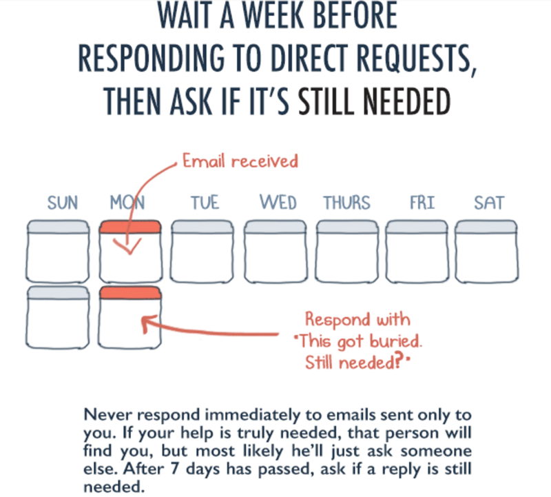 "Text - WAIT A WEEK BEFORE RESPONDING TO DIRECT REQUESTS, THEN ASK IF IT'S STILL NEEDED Email received MON TUE WED THURS FRI SUN SAT Respond with ""This got buried. Still needed?"" Never respond immediately to emails sent only to you. If your help is truly needed, that person will find you, but most likely he'll just ask someone else. After 7 days has passed, ask if a reply is still needed."