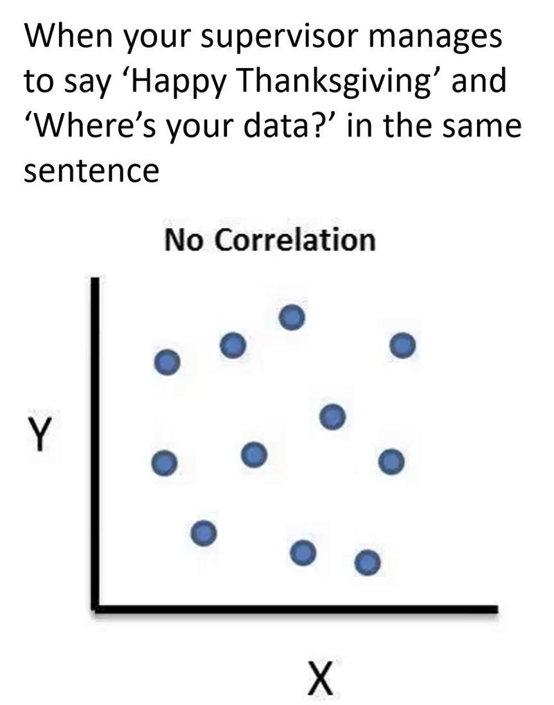 Text - When your supervisor manages to say 'Happy Thanksgiving' and 'Where's your data?' in the same sentence No Correlation Y X.