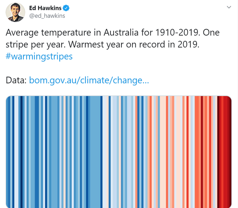 Text - Ed Hawkins @ed_hawkins Average temperature in Australia for 1910-2019. One stripe per year. Warmest year on record in 2019. #warmingstripes Data: bom.gov.au/climate/change..