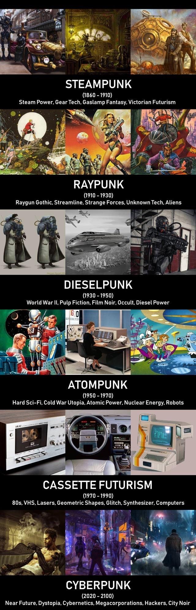 Games - STEAMPUNK (1860 - 1910) Steam Power, Gear Tech, Gaslamp Fantasy, Victorian Futurism RAYPUNK (1910 - 1930) Raygun Gothic, Streamline, Strange Forces, Unknown Tech, Aliens DIESELPUNK (1930 - 1950) World War II, Pulp Fiction, Film Noir, Occult, Diesel Power 60 ATOMPUNK (1950 – 1970) Hard Sci-Fi, Cold War Utopia, Atomic Power, Nuclear Energy, Robots AKAL CASSETTE FUTURISM (1970 - 1990) 80s, VHS, Lasers, Geometric Shapes, Glitch, Synthesizer, Computers CYBERPUNK (2020 - 2100) Near Future, Dys
