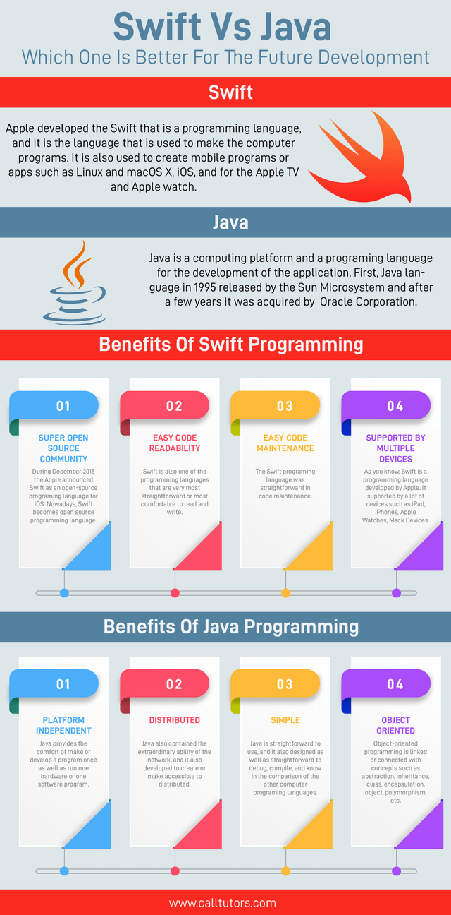 Text - Swift Vs Java Which One Is Better For The Future Development Swift Apple developed the Swift that is a programming language, and it is the language that is used to make the computer programs. It is also used to create mobile programs or apps such as Linux and macOS X, iOS, and for the Apple TV and Apple watch. Java Java is a computing platform and a programing language for the development of the application. First, Java lan- guage in 1995 released by the Sun Microsystem and after a few ye