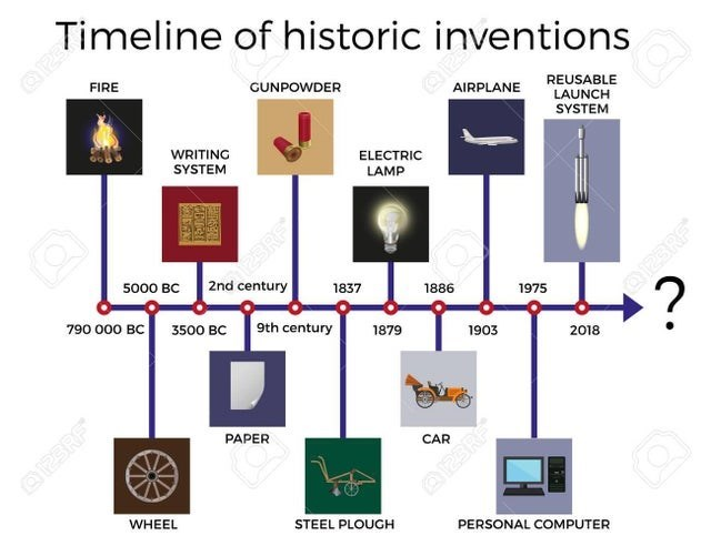 Text - ameline of historic inventions FIRE GUNPOWDER REUSABLE LAUNCH AIRPLANE SYSTEM WRITING SYSTEM ELECTRIC LAMP are3RF® 2nd century 5000 BC 1837 +? 1886 1975 790 000 BC 9th century 3500 BC 1879 1903 2018 PAPER CAR O2SRF WHEEL STEEL PLOUGH PERSONAL COMPUTER 123RF® याल