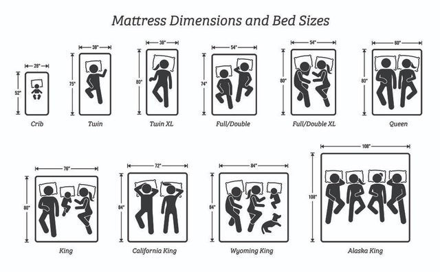"""Text - Mattress Dimensions and Bed Sizes -54"""" 75 52 Crib Twin XL Full/Double Full/Double XL Queen Twin 108 80 Alaska King King California King Wyoming King"""
