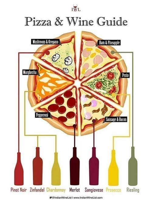 Clip art - IWL Pizza & Wine Guide Moshroom & Oregano Ham & Pineapple Margberita Pesto Pepperoni Sausage &Bacon Pinat Noir Zinfandel Chardonnay Merlot Sangiovese Prosecco Riesling yelndianWinelist i www.IndianWinelist.com